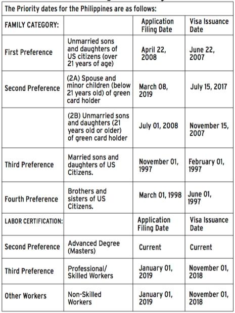 June 2019 priority dates — Asian Journal News